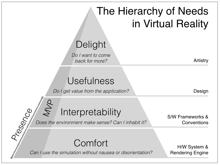 This depicts Cronin's Hierarchy of Needs in Virtual Reality with the bottom level being comfort in relation to H/W System & Rendering Engine. The second level above that being interpretability in relation to S/W Frameworks and Conventions. The third level being Usefulness in relation to design. The fourth and topmost level being delight in relation to artistry.