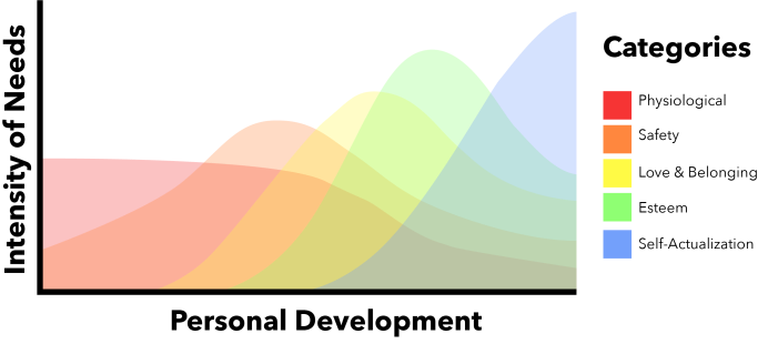 This graph represents the flow of the hierarchy of needs. The X axis (horizontal) represents personal development. The Y axis (vertical) represents intensity of needs. The categories represented in the graph are the five levels of the pyramid: physiological, safety, love and belonging, esteem, and self-actualization. The graph itself depicts overlapping curves of each category. The conclusion one could draw from the graph is that there are an infinite number of combinations and directions in which a person could be working through these types of needs.