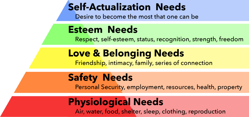 The pyramid is as follows from bottom to top. Level one is physiological needs with the examples of air, water, food, shelter, sleep, clothing, and reproduction. Level two is safety needs with personal security, employment, resources, health, and property. Level three is love and belonging needs with friendship, intimacy, family, and series of connection. Level four is esteem needs with respect, self-esteem, status, recognition, strength, and freedom. Level five is self-actualization needs with the desire to become the most that one can be.