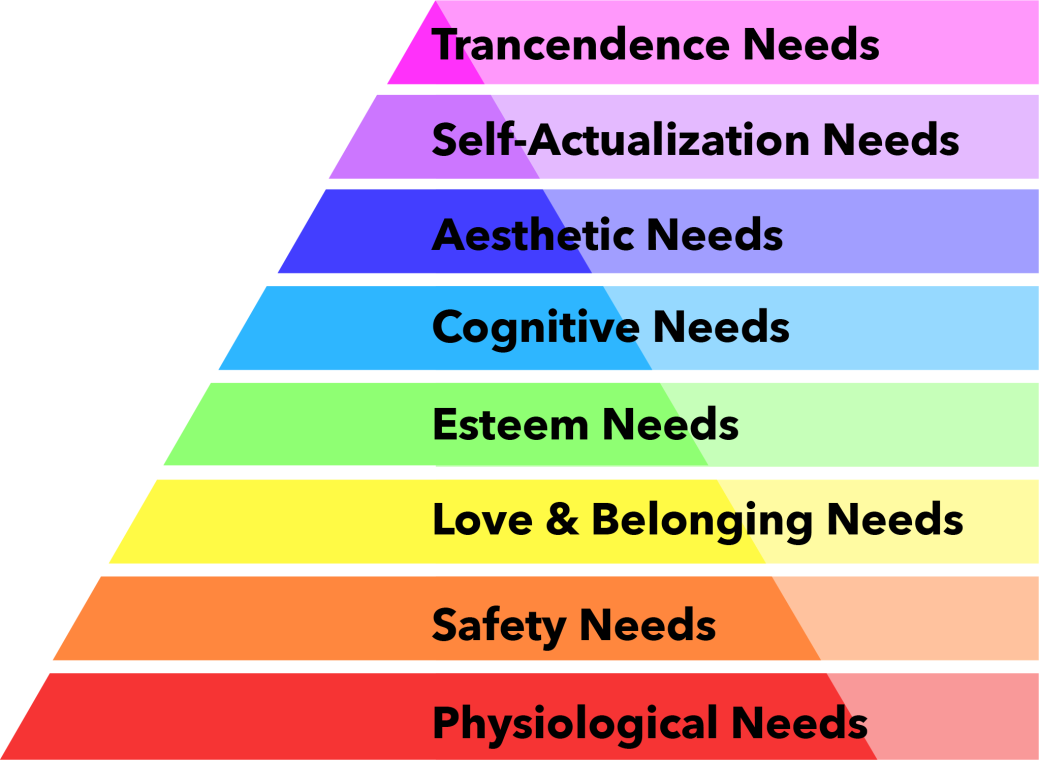This pyramid depicts Maslow's revision to his work in the 1940s. The revision includes three new categories totaling in eight different levels in the hierarchy. The first level of the pyramid is physiological needs. The second level of the pyramid is safety needs. The third level of the pyramid is love and belonging needs. The fourth level of the pyramid is esteem needs. The fifth level of the pyramid is cognitive needs. The sixth level of the pyramid is aesthetic needs. The seventh level of the pyramid is self-actualization needs. The eighth and final level is transcendence needs.